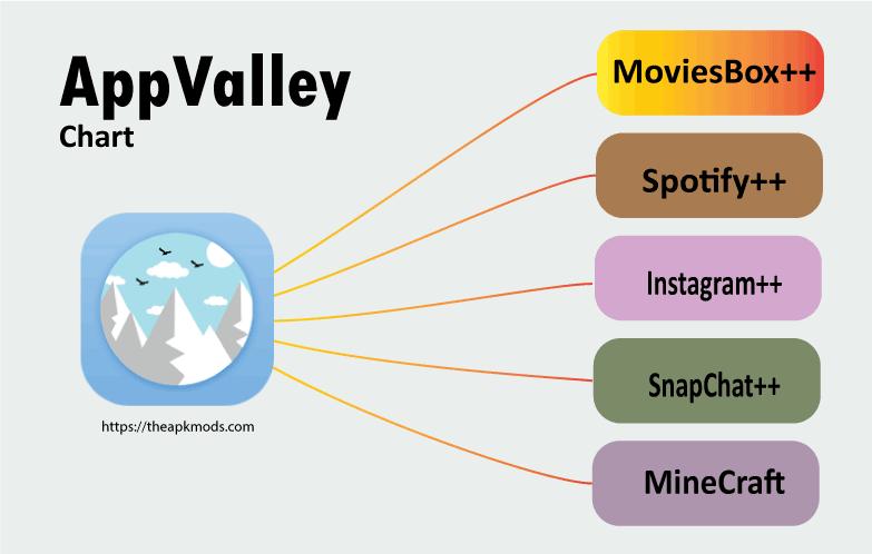 AppValley app